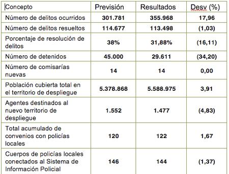 Previsiones y resultados del programa de seguridad ciudadana