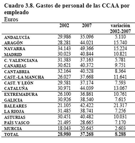 Retribuciones por CCAA
