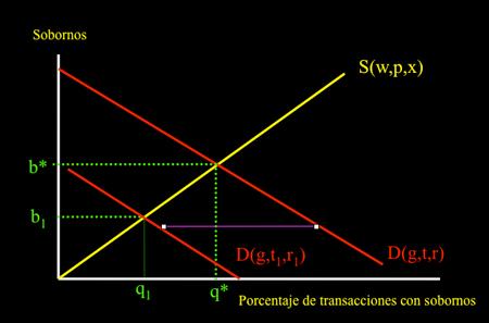 teoría-economica-de-la-corrupción