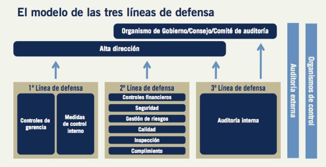 cuadro-modelo de las tres líneas de defensa