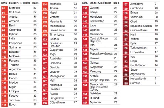 Corrupcion 2013 tabla 2