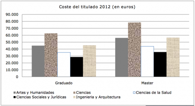 Coste de la licenciatura universitaria