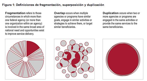 Duplicacion, fragmentacion y superposicion