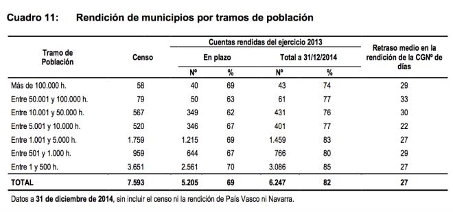 Rendición de cuentas municipal por tramos de poblacion