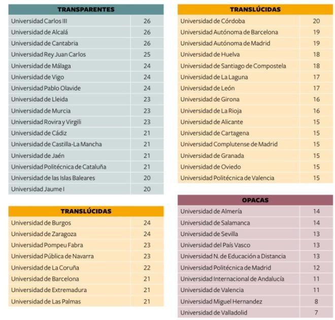 Universidades transparentes, translucidas opacas