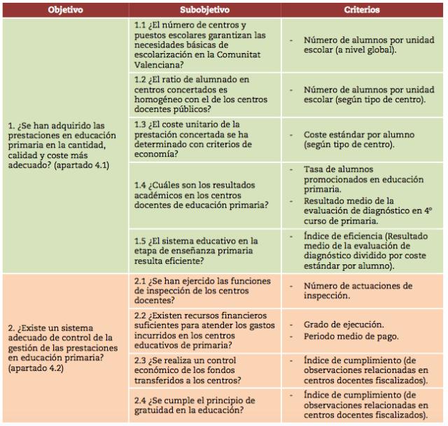 Subojetivos Auditoria operativa primaria