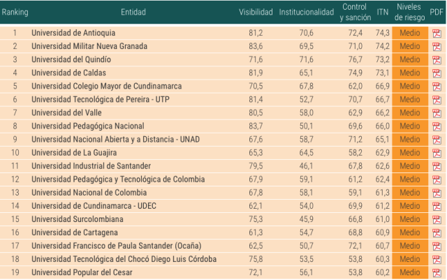 ranking-unis-colombianas